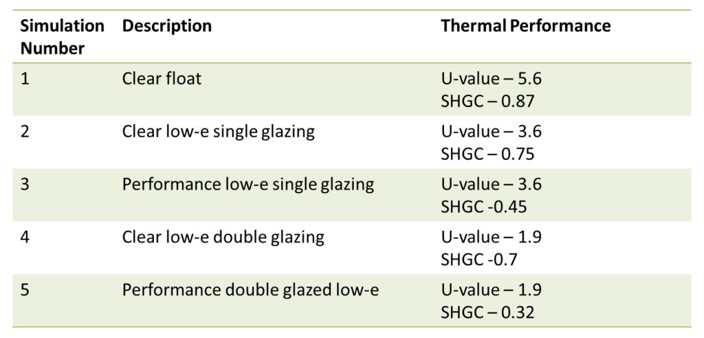 Glazing – options investigated, Fig. 3.1