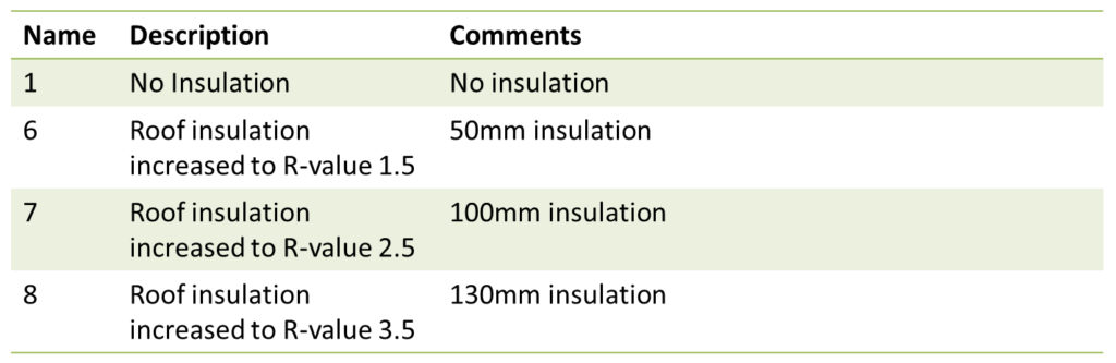 Roof Insulation – options investigated, Fig. 3.2