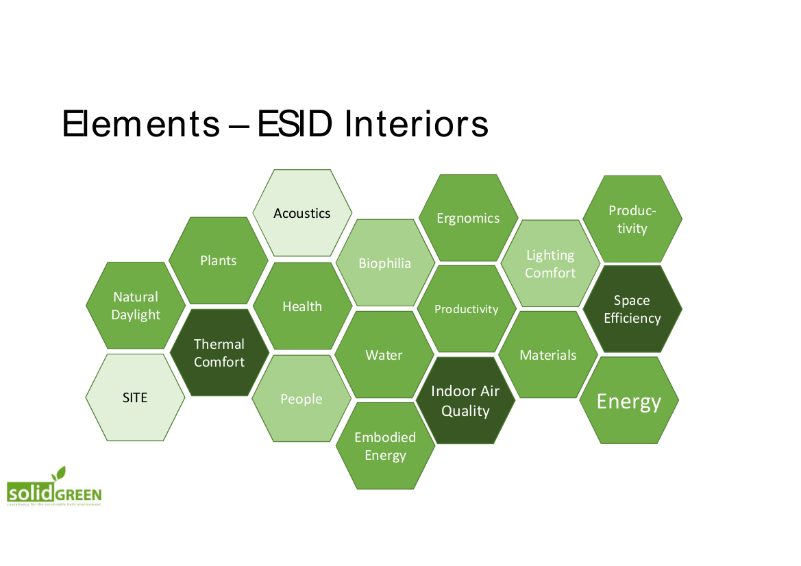 trend analysis greening interiors solid green consulting